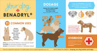Benadryl for dogs infographic - Facebook
